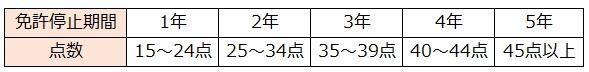 免許取消点数(前歴無)