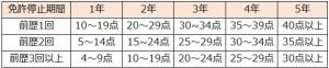 免許取消(前歴有り)