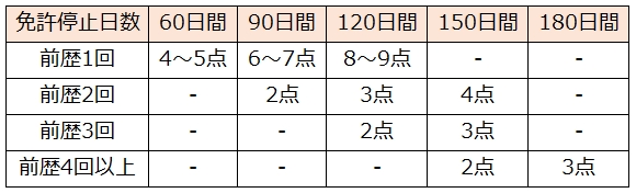 免許停止期間(前歴有り)