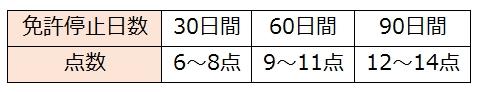 免許停止点数(前歴無)