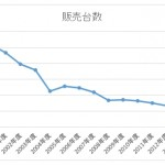 三菱自動車の販売台数推移