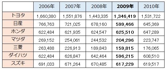 新車販売台数(日本国内)