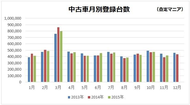 中古車登録台数(月次)