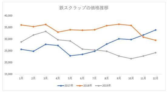鉄のスクラップ価格推移(2017年~2019年)
