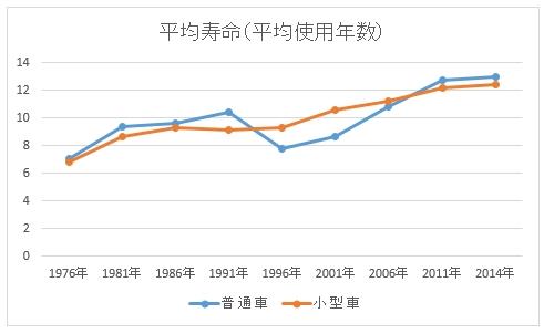 平均寿命(平均使用年数)の推移