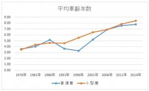 平均車齢年数の推移