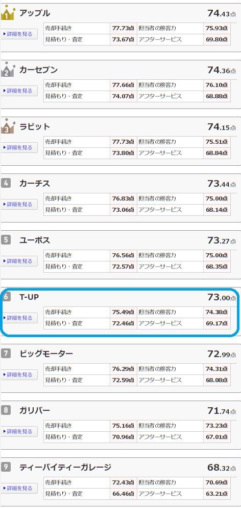 オリコン日本顧客ランキングのT-UP