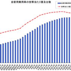 都道府県別の自動車の普及率データ