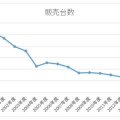 三菱自動車の販売台数の低迷はなぜ起こったのか?